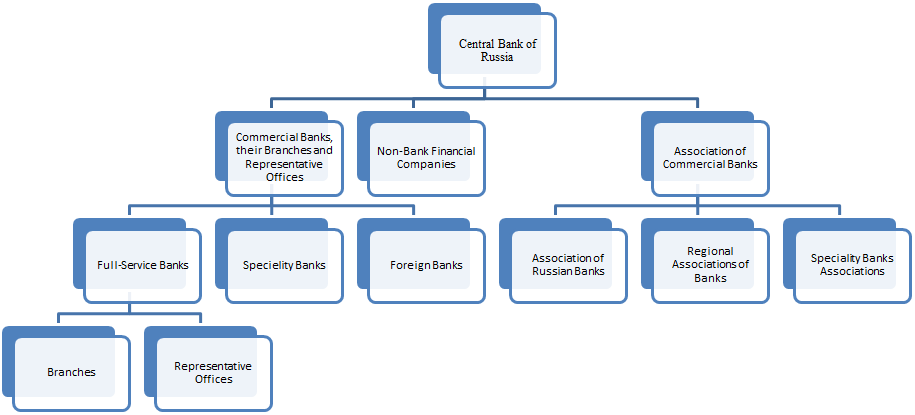 banking system pictures